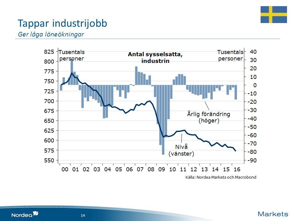 Tappar industrijobb Ger låga löneökningar 14