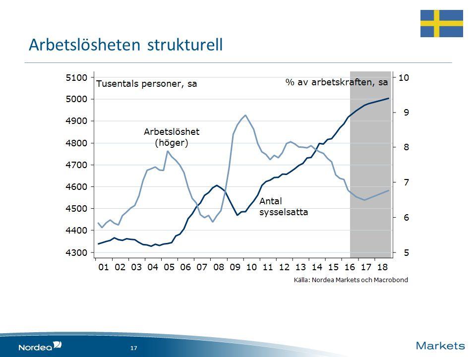 Arbetslösheten strukturell 17