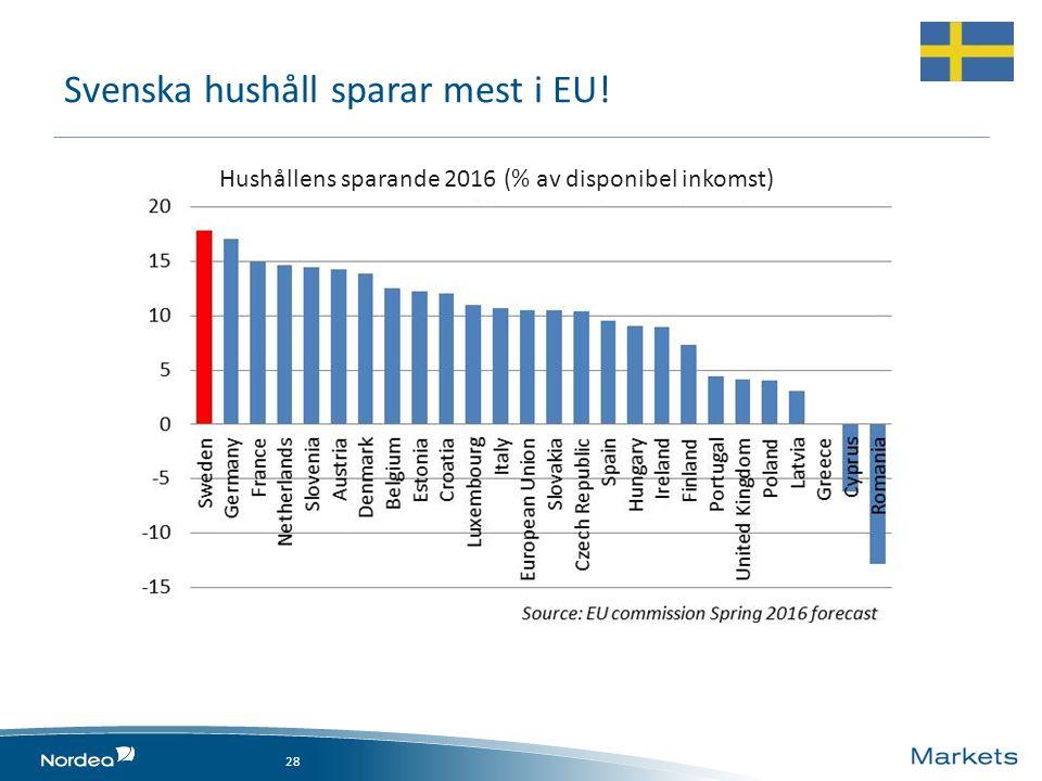 Svenska hushåll sparar mest i EU! 28 Hushållens sparande 2016 (% av disponibel inkomst)