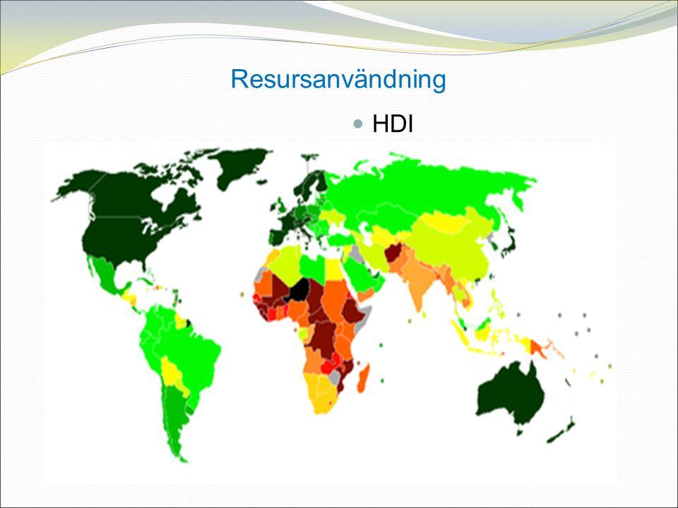 Resursanvändning HDI