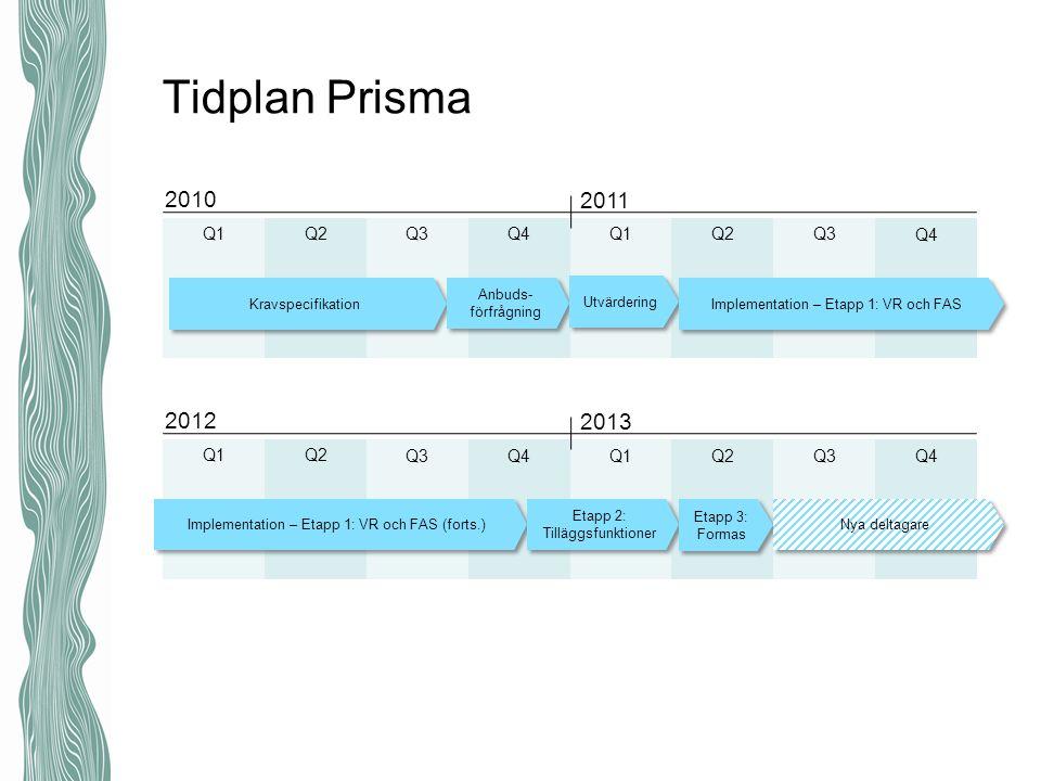 Q2Q1 Q4Q3Q2Q1Q3 Q4 Tidplan Prisma 2010 2011 Kravspecifikation Q2Q1 Q4Q3Q2Q1Q3 Q4 2012 2013 Implementation – Etapp 1: VR och FAS (forts.) Etapp 2: Tilläggsfunktioner Etapp 3: Formas Nya deltagare Anbuds- förfrågning Utvärdering Implementation – Etapp 1: VR och FAS