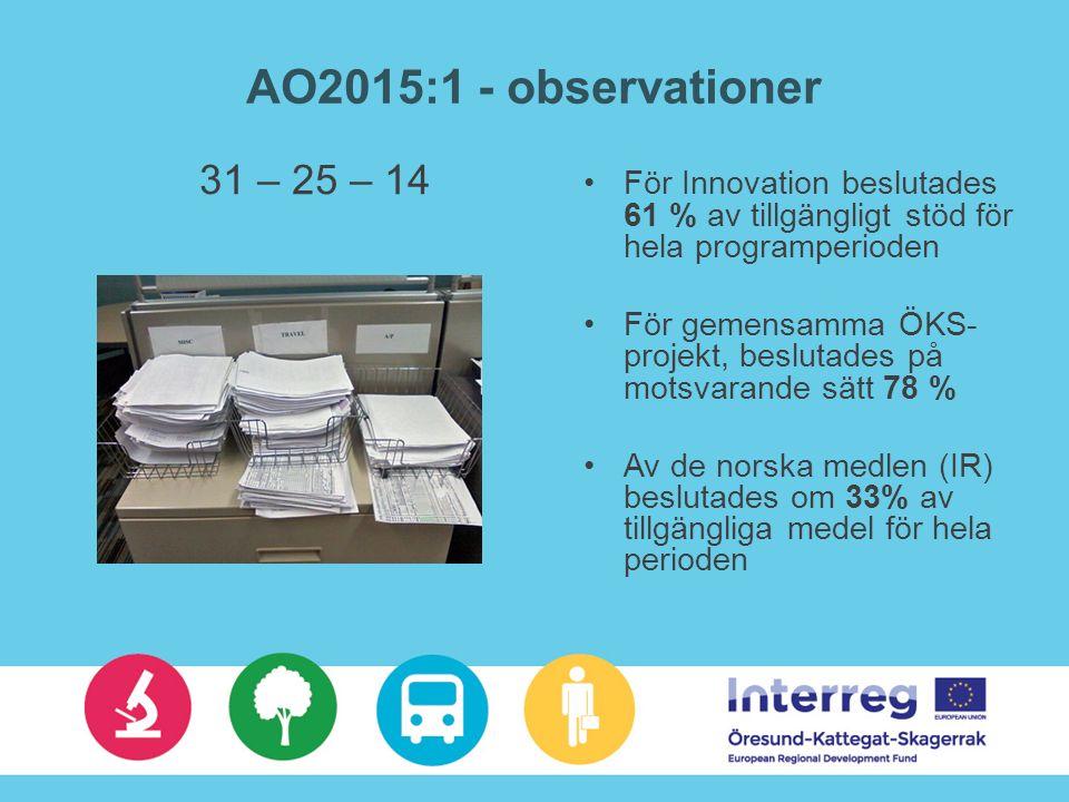 AO2015:1 - observationer 31 – 25 – 14 För Innovation beslutades 61 % av tillgängligt stöd för hela programperioden För gemensamma ÖKS- projekt, beslutades på motsvarande sätt 78 % Av de norska medlen (IR) beslutades om 33% av tillgängliga medel för hela perioden