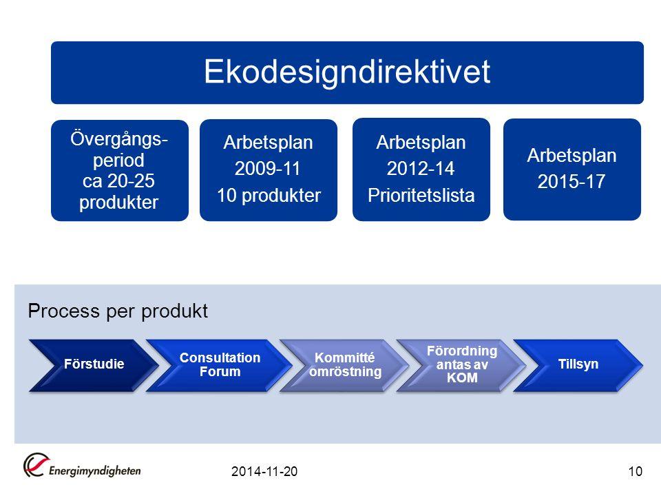 10 Ekodesigndirektivet Övergångs- period ca 20-25 produkter Arbetsplan 2009-11 10 produkter Arbetsplan 2012-14 Prioritetslista Arbetsplan 2015-17 Process per produkt Förstudie Consultation Forum Kommitté omröstning Förordning antas av KOM Tillsyn