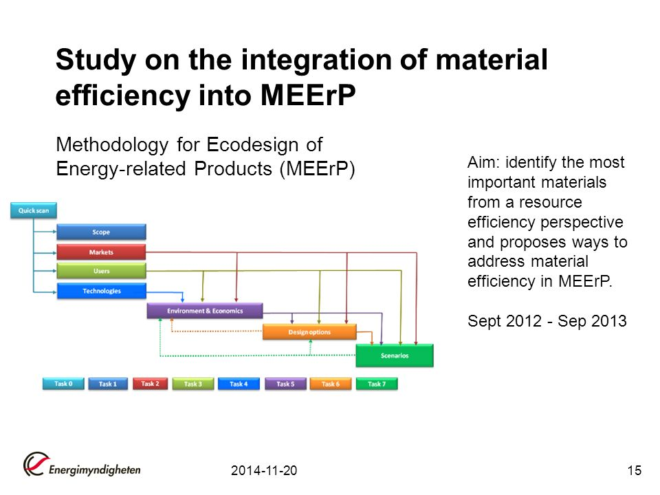 2014-11-2015 Methodology for Ecodesign of Energy-related Products (MEErP) Study on the integration of material efficiency into MEErP Aim: identify the most important materials from a resource efficiency perspective and proposes ways to address material efficiency in MEErP.