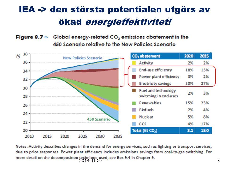 Mål satta av EU till år 2020: De så kallade 20-20-20 målen (forts) Flera fördelar: Minska miljöbelastningen – förutom klimat även annan påverkan som NO x, kvicksilver mm Spara pengar - lägre driftskostnader Minska beroendet av importerad energi Stimulera produktinnovation - företag i framkant slipper lida av konkurrens från lågkvalitetsföretag 2014-11-206
