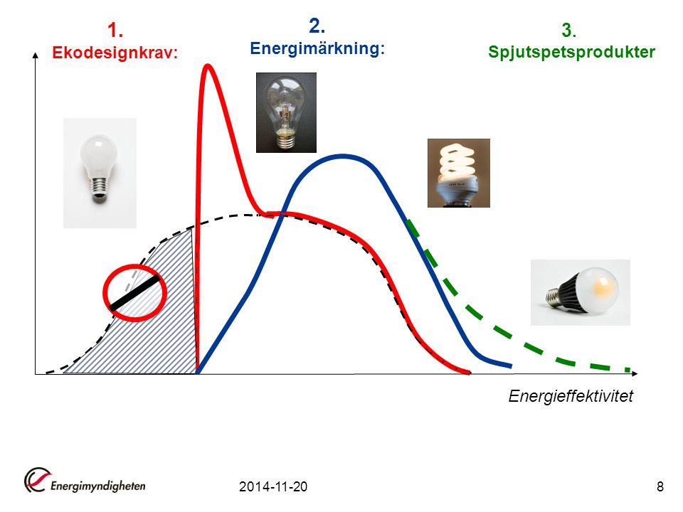 Energieffektivitet 1. Ekodesignkrav: 2. Energimärkning: 3. Spjutspetsprodukter 2014-11-208