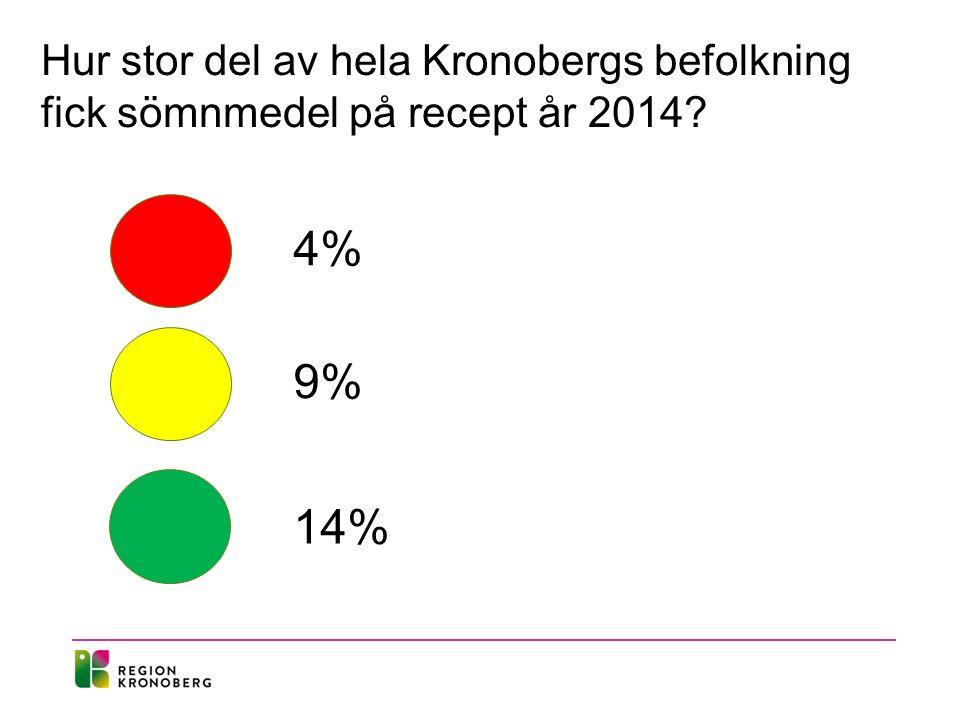 Hur stor del av hela Kronobergs befolkning fick sömnmedel på recept år 2014 4% 9% 14%