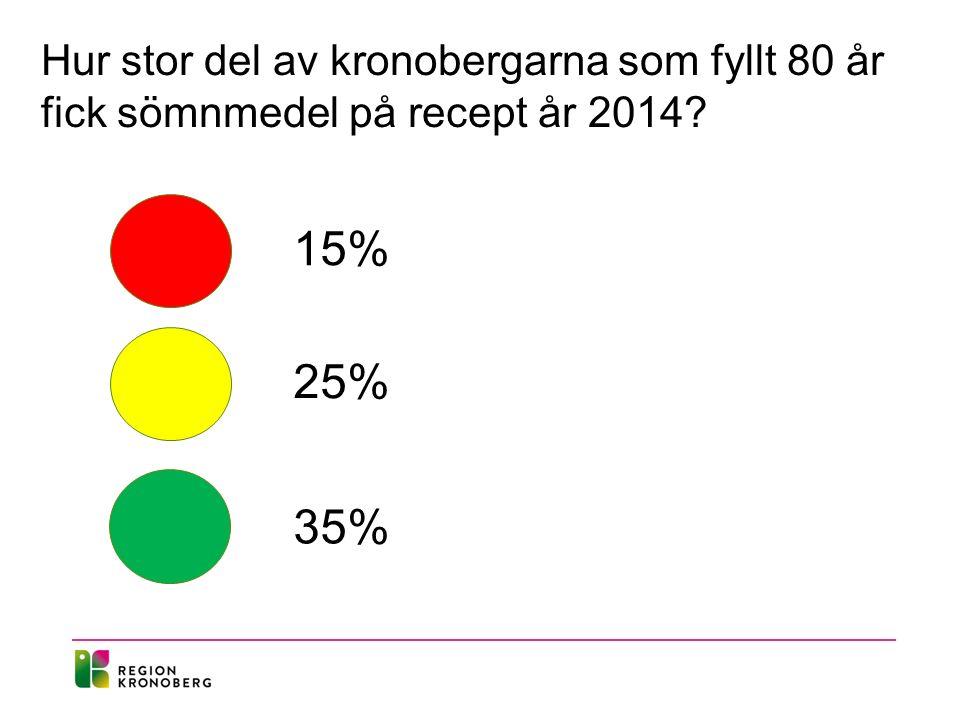 Hur stor del av kronobergarna som fyllt 80 år fick sömnmedel på recept år 2014 15% 25% 35%