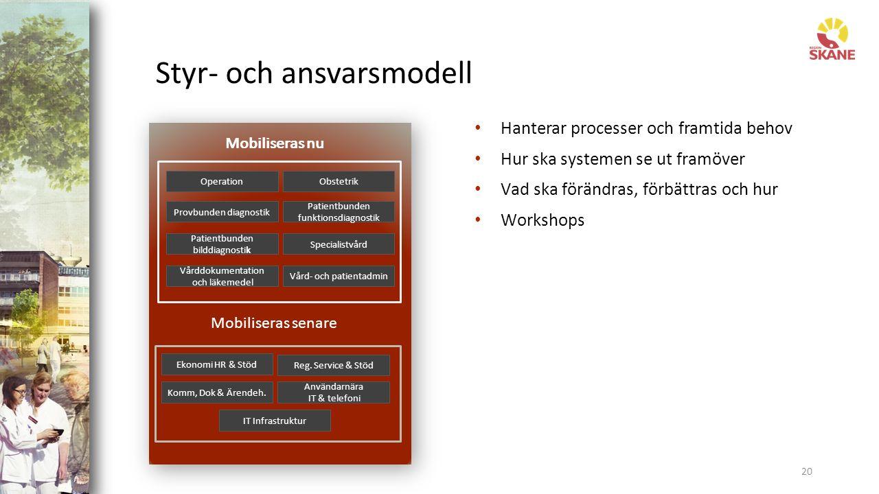 Styr- och ansvarsmodell 20 Mobiliseras nu Hanterar processer och framtida behov Hur ska systemen se ut framöver Vad ska förändras, förbättras och hur Workshops Mobiliseras nu Mobiliseras senare Reg.