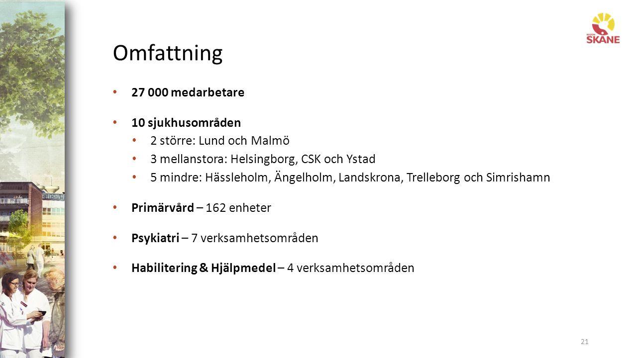 Omfattning 27 000 medarbetare 10 sjukhusområden 2 större: Lund och Malmö 3 mellanstora: Helsingborg, CSK och Ystad 5 mindre: Hässleholm, Ängelholm, Landskrona, Trelleborg och Simrishamn Primärvård – 162 enheter Psykiatri – 7 verksamhetsområden Habilitering & Hjälpmedel – 4 verksamhetsområden 21