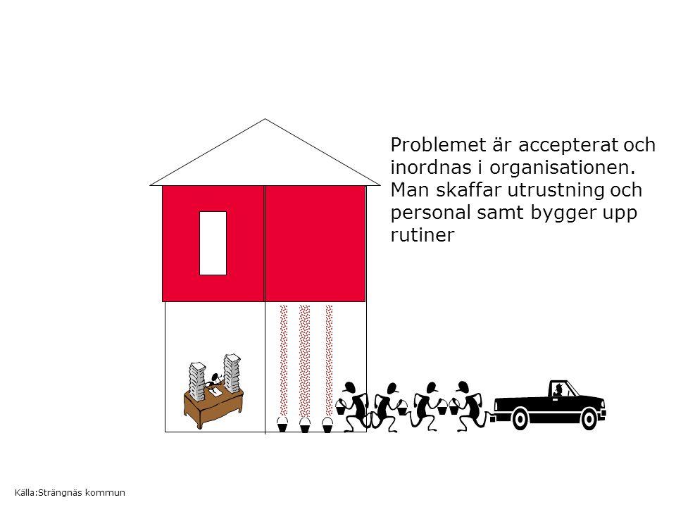 Problemet är accepterat och inordnas i organisationen.