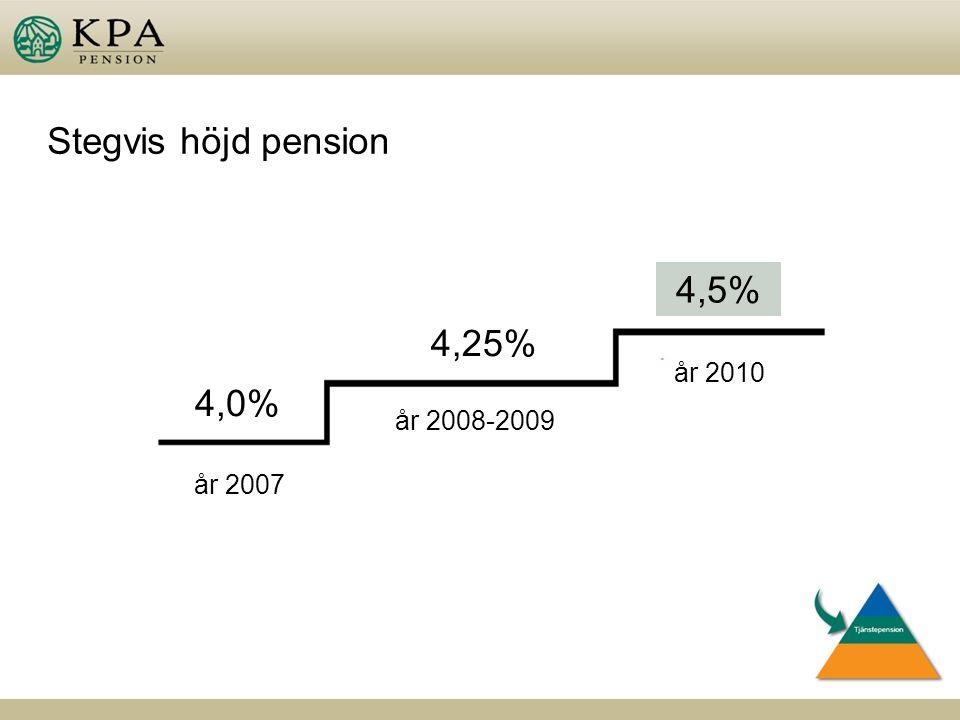 Stegvis höjd pension 4,25% 4,0% 4,5% år 2007 år 2008-2009 år 2010