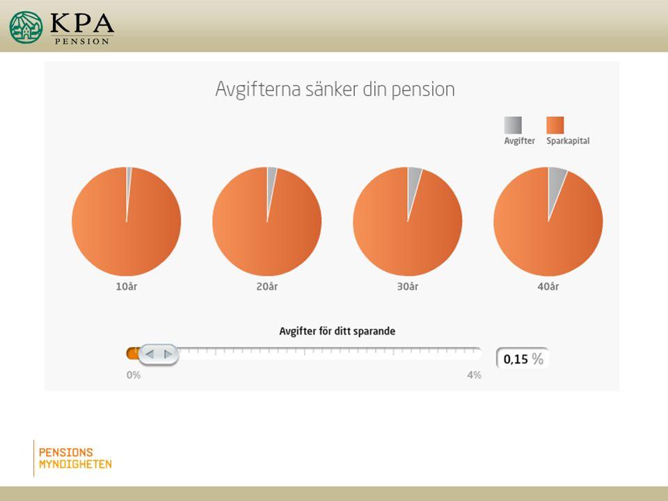 Avgiftsbestämd ålderspension l En del som du själv ska placera l Kan användas till att teckna traditionell pensionsförsäkring eller fondförsäkring l Du ska välja/ändra sparform senast sista december varje år l Arbetsgivaren ska betala in senast sista mars året efter