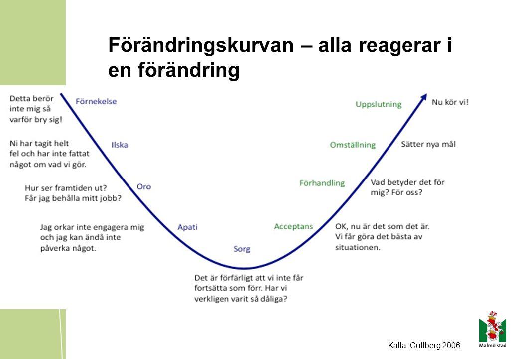 Förändringskurvan – alla reagerar i en förändring Källa: Cullberg 2006
