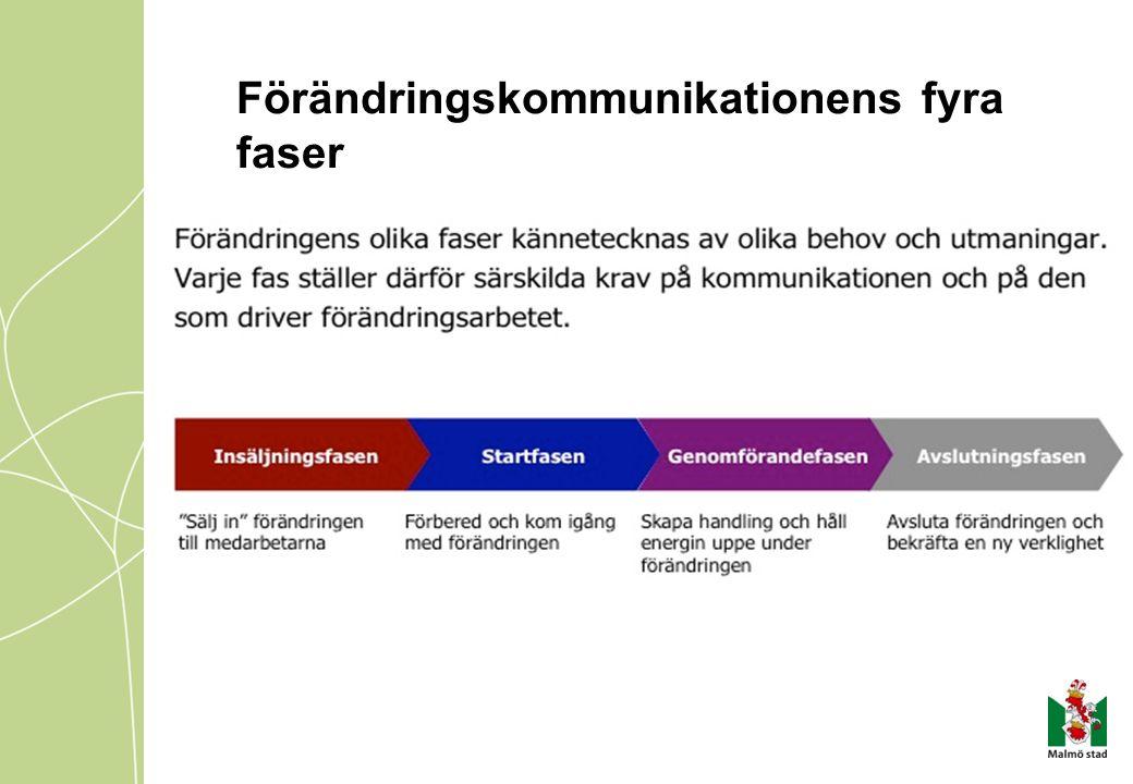 Förändringskommunikationens fyra faser