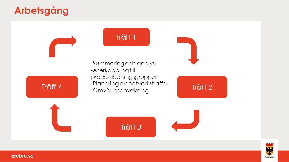 orebro.se Arbetsgång Träff 1 Träff 2 Träff 3 Träff 4 -Summering och analys -Återkoppling till processledningsgruppen -Planering av nätverksträffar -Omvärldsbevakning