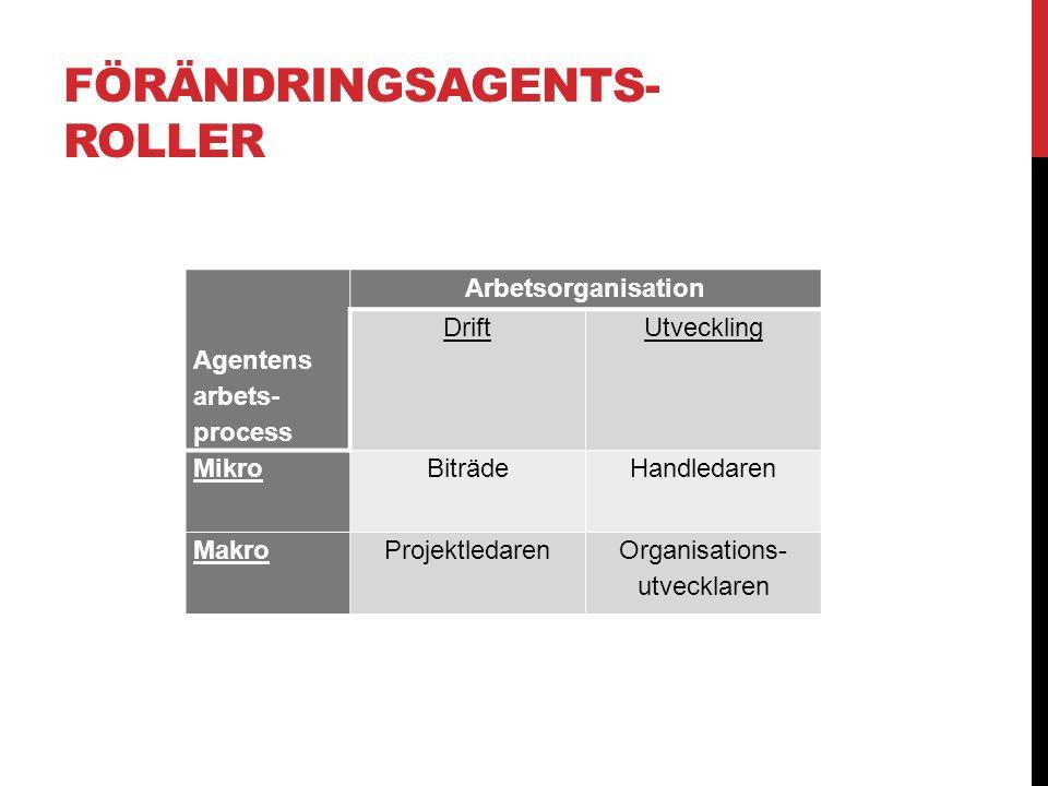 Agentens arbets- process Arbetsorganisation Drift Utveckling Mikro Biträde Handledaren MakroProjektledaren Organisations- utvecklaren FÖRÄNDRINGSAGENTS- ROLLER