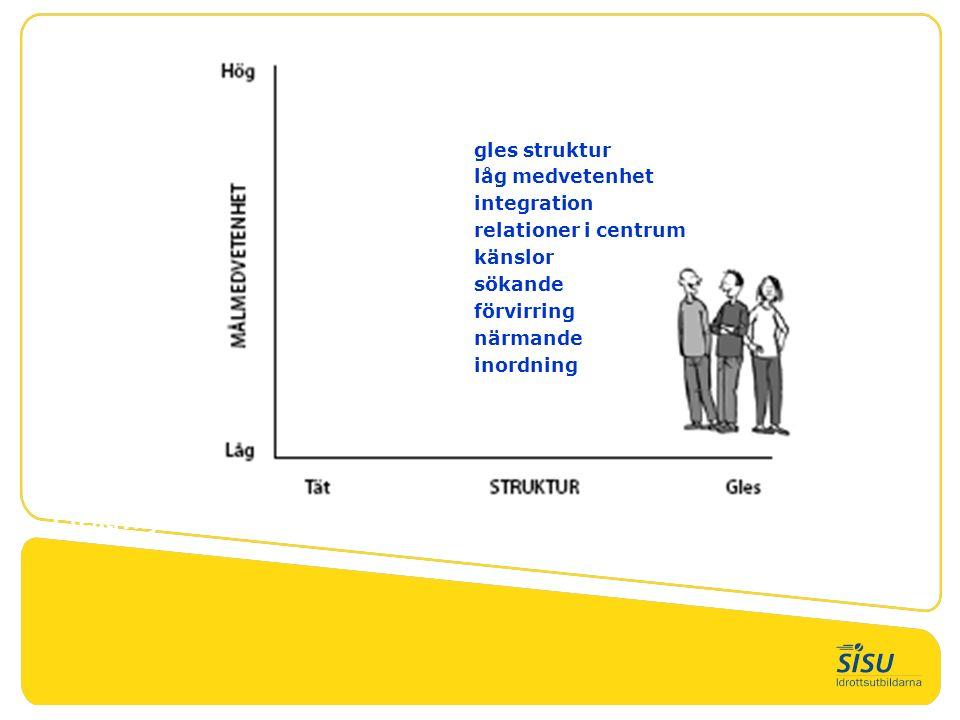 Creativity gles struktur låg medvetenhet integration relationer i centrum känslor sökande förvirring närmande inordning