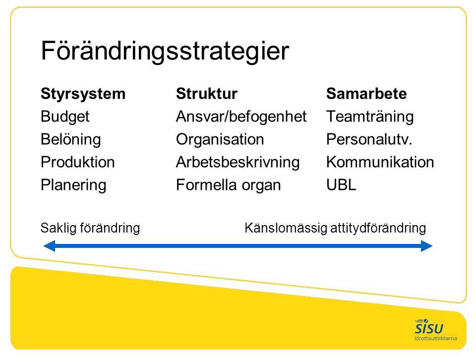 Förändringsstrategier StyrsystemStrukturSamarbete BudgetAnsvar/befogenhet Teamträning BelöningOrganisationPersonalutv. ProduktionArbetsbeskrivningKomm