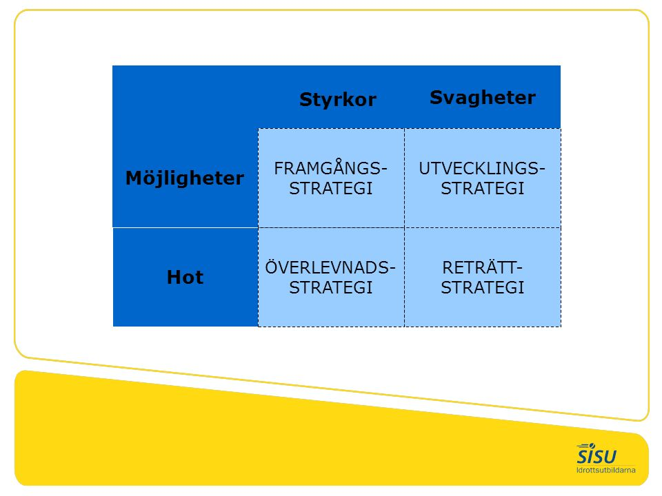 Styrkor Svagheter Möjligheter FRAMGÅNGS- STRATEGI UTVECKLINGS- STRATEGI Hot ÖVERLEVNADS- STRATEGI RETRÄTT- STRATEGI