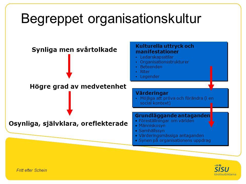 Fritt efter Schein Begreppet organisationskultur Kulturella uttryck och manifestationer Ledarskapsstilar Organisationsstrukturer Beteenden Riter Legen