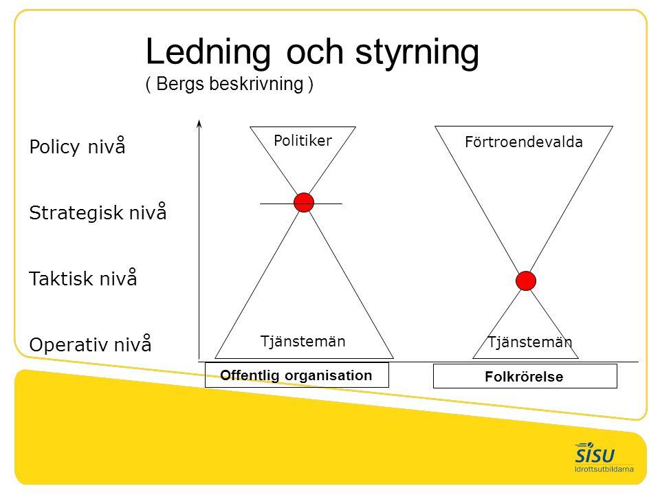 Policy nivå Strategisk nivå Taktisk nivå Operativ nivå Förtroendevalda Tjänstemän Ledning och styrning ( Bergs beskrivning ) Tjänstemän Politiker Offe