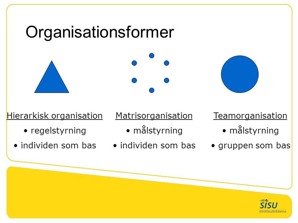 Organisationsformer Hierarkisk organisation regelstyrning individen som bas Teamorganisation målstyrning gruppen som bas Matrisorganisation målstyrning individen som bas