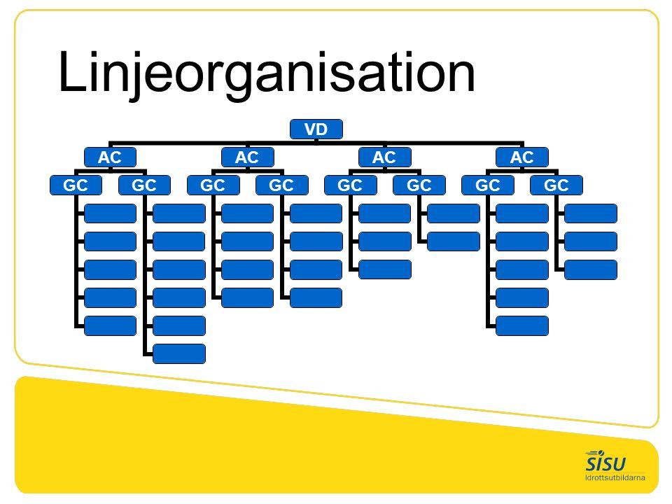 Linjeorganisation VD AC GC AC GC AC GC AC GC