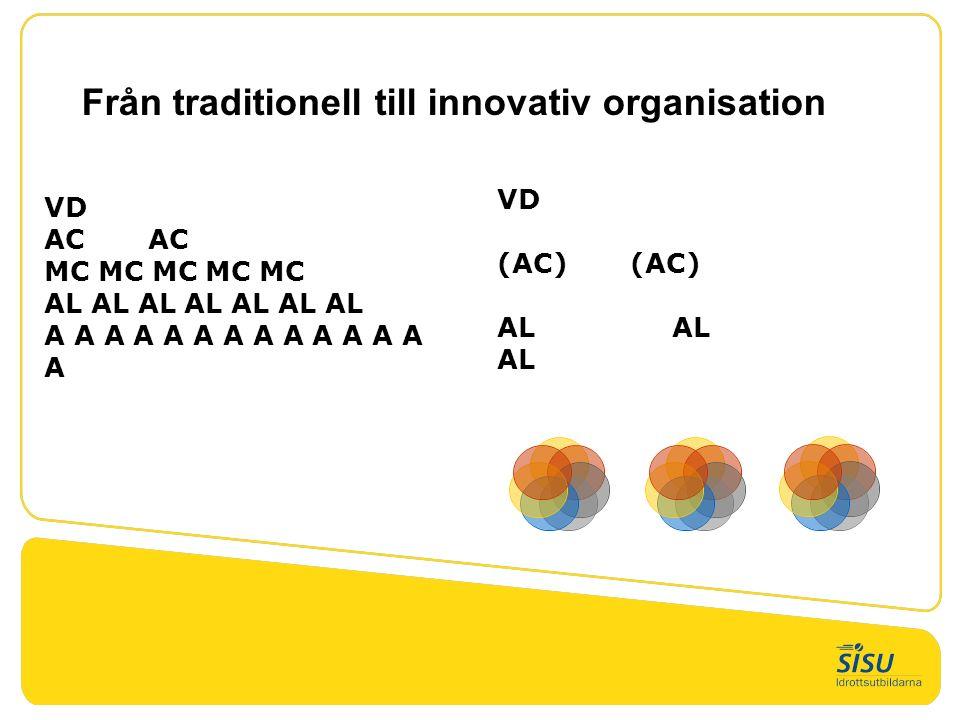 Från traditionell till innovativ organisation VD (AC) AL AL AL VD AC MC MC MC MC MC AL AL AL AL AL AL AL A A A A A A A