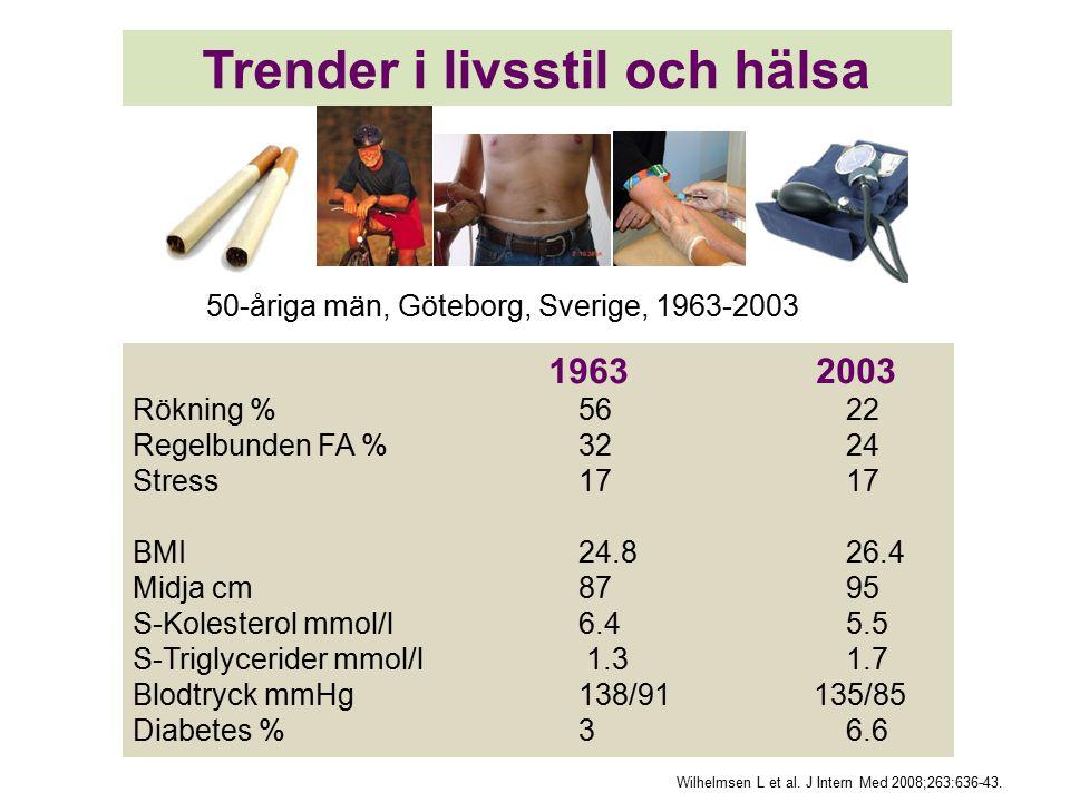 1963 2003 Rökning %5622 Regelbunden FA %3224 Stress1717 BMI24.826.4 Midja cm8795 S-Kolesterol mmol/l6.4 5.5 S-Triglycerider mmol/l 1.31.7 Blodtryck mmHg138/91 135/85 Diabetes %36.6 Wilhelmsen L et al.