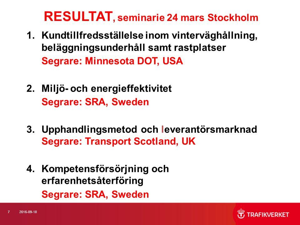 72016-09-18 RESULTAT, seminarie 24 mars Stockholm 1.Kundtillfredsställelse inom vinterväghållning, beläggningsunderhåll samt rastplatser Segrare: Minnesota DOT, USA 2.Miljö- och energieffektivitet Segrare: SRA, Sweden 3.Upphandlingsmetod och leverantörsmarknad Segrare: Transport Scotland, UK 4.Kompetensförsörjning och erfarenhetsåterföring Segrare: SRA, Sweden