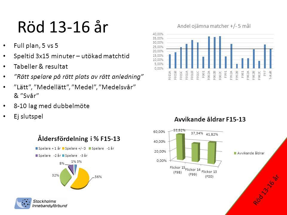 Serieanmälan 2014/2015 Ökad dialog mellan förening och förbund Anmälningsmall för nybörjare Stort ansvar på föreningen