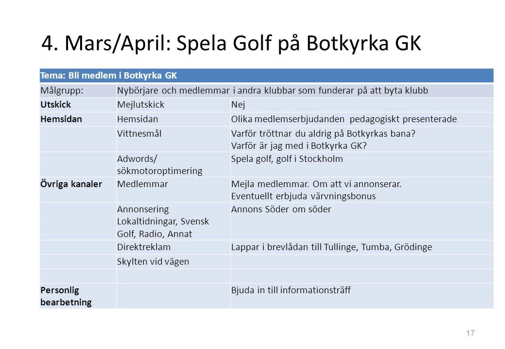 4. Mars/April: Spela Golf på Botkyrka GK 17 Tema: Bli medlem i Botkyrka GK Målgrupp:Nybörjare och medlemmar i andra klubbar som funderar på att byta k