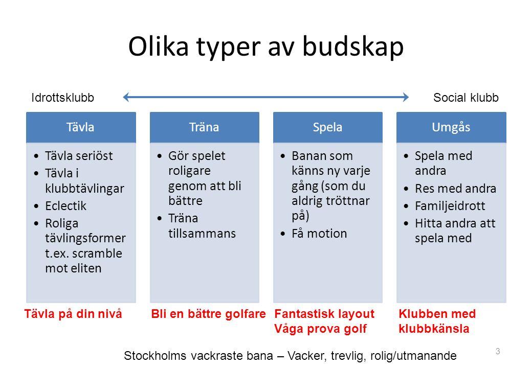 Olika typer av budskap Tävla Tävla seriöst Tävla i klubbtävlingar Eclectik Roliga tävlingsformer t.ex.