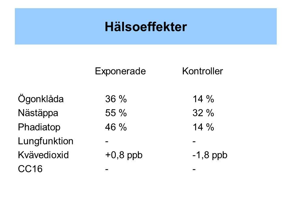 Hälsoeffekter Exponerade Kontroller Ögonklåda36 %14 % Nästäppa55 %32 % Phadiatop46 %14 % Lungfunktion -- Kvävedioxid+0,8 ppb-1,8 ppb CC16--