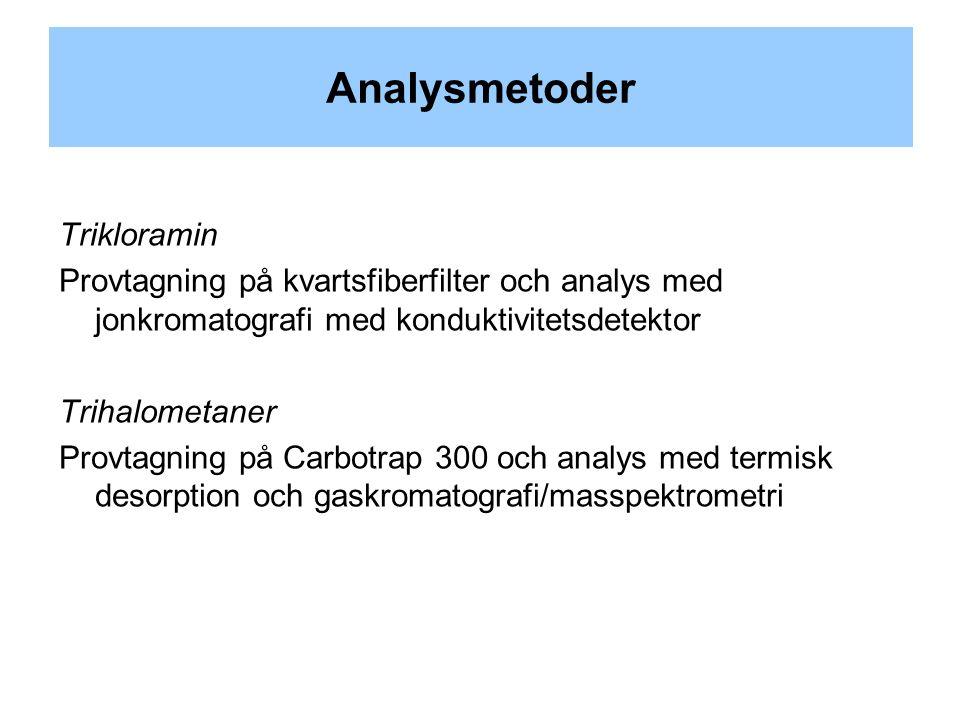 Analysmetoder Trikloramin Provtagning på kvartsfiberfilter och analys med jonkromatografi med konduktivitetsdetektor Trihalometaner Provtagning på Carbotrap 300 och analys med termisk desorption och gaskromatografi/masspektrometri