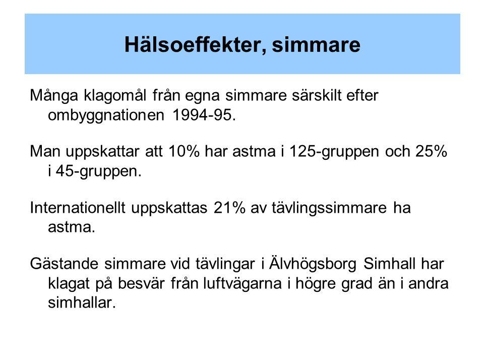 Hälsoeffekter, simmare Många klagomål från egna simmare särskilt efter ombyggnationen 1994-95.
