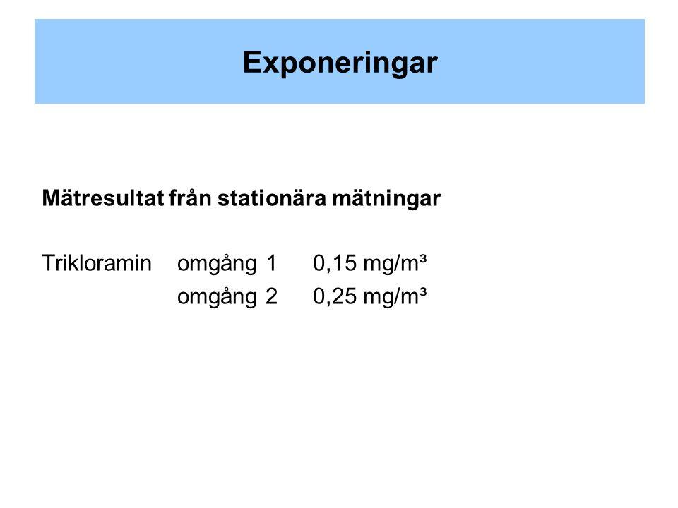 Exponeringar Mätresultat från stationära mätningar Trikloraminomgång 10,15 mg/m³ omgång 20,25 mg/m³