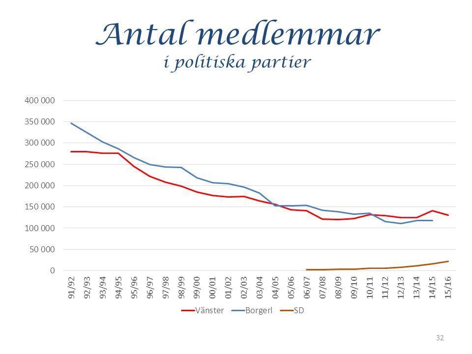 Antal medlemmar i politiska partier 32