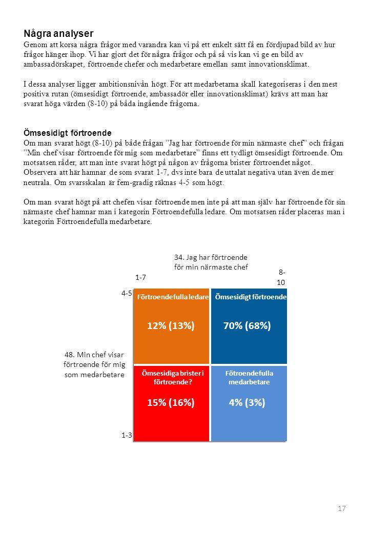 Förtroendefulla ledare 12% (13%) Ömsesidiga brister i förtroende? 15% (16%) Ömsesidigt förtroende 70% (68%) Fötroendefulla medarbetare 4% (3%) 1-7 8-