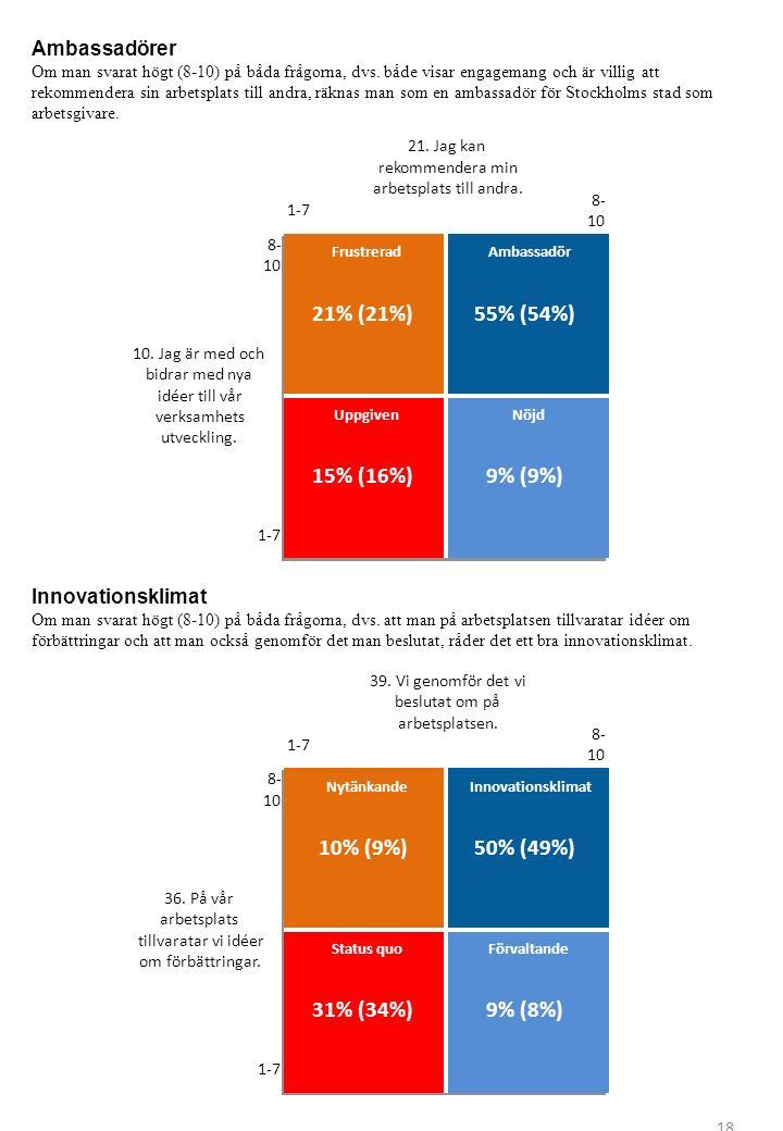Nytänkande 10% (9%) Status quo 31% (34%) Innovationsklimat 50% (49%) Förvaltande 9% (8%) 1-7 8- 10 39. Vi genomför det vi beslutat om på arbetsplatsen