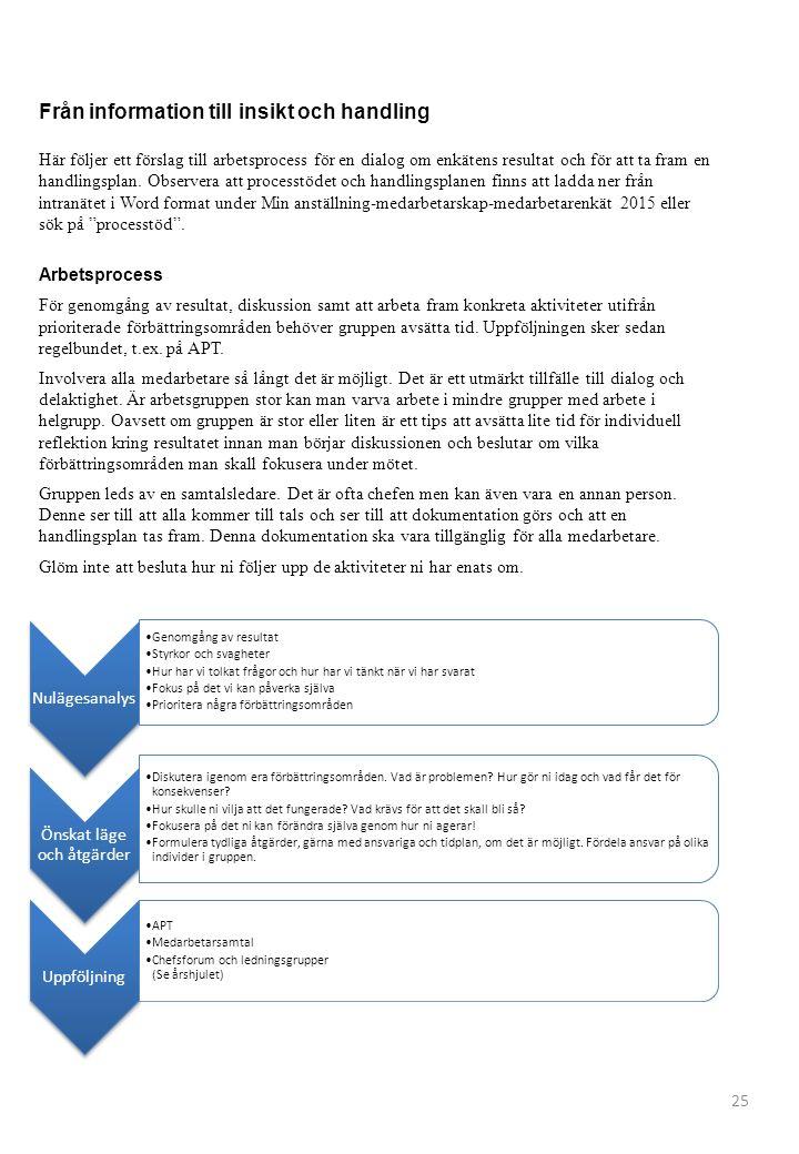 Från information till insikt och handling Här följer ett förslag till arbetsprocess för en dialog om enkätens resultat och för att ta fram en handling
