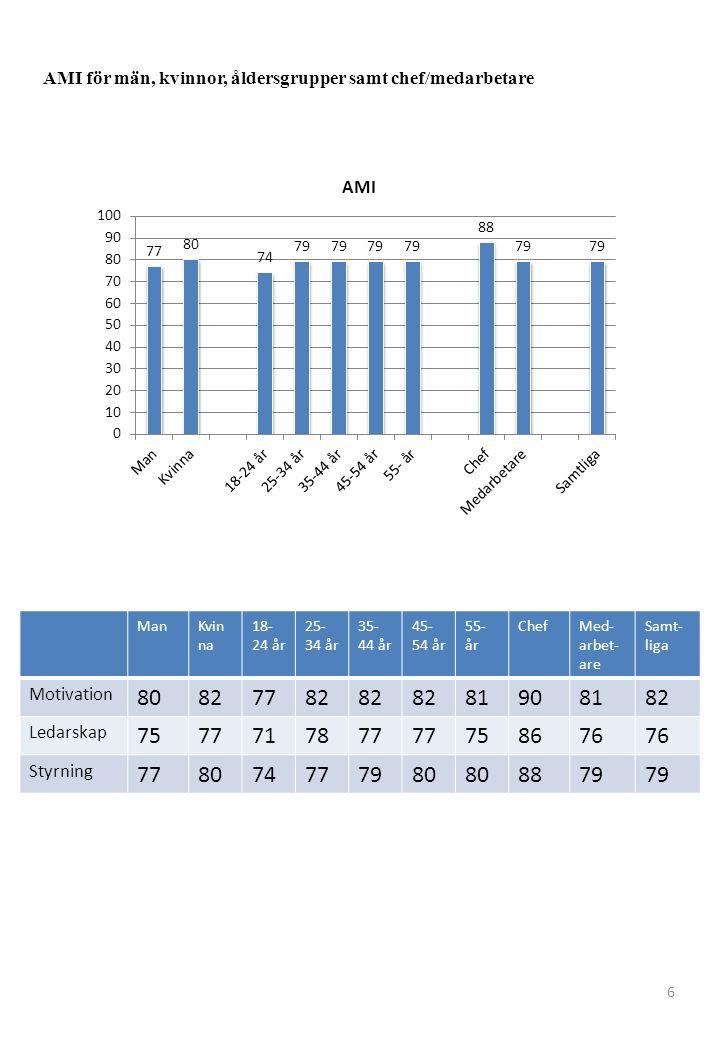 AMI för män, kvinnor, åldersgrupper samt chef/medarbetare 6 ManKvin na 18- 24 år 25- 34 år 35- 44 år 45- 54 år 55- år ChefMed- arbet- are Samt- liga M