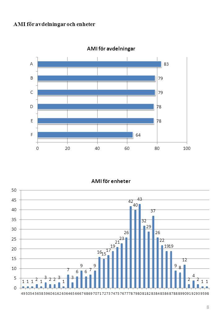 AMI för avdelningar och enheter 8