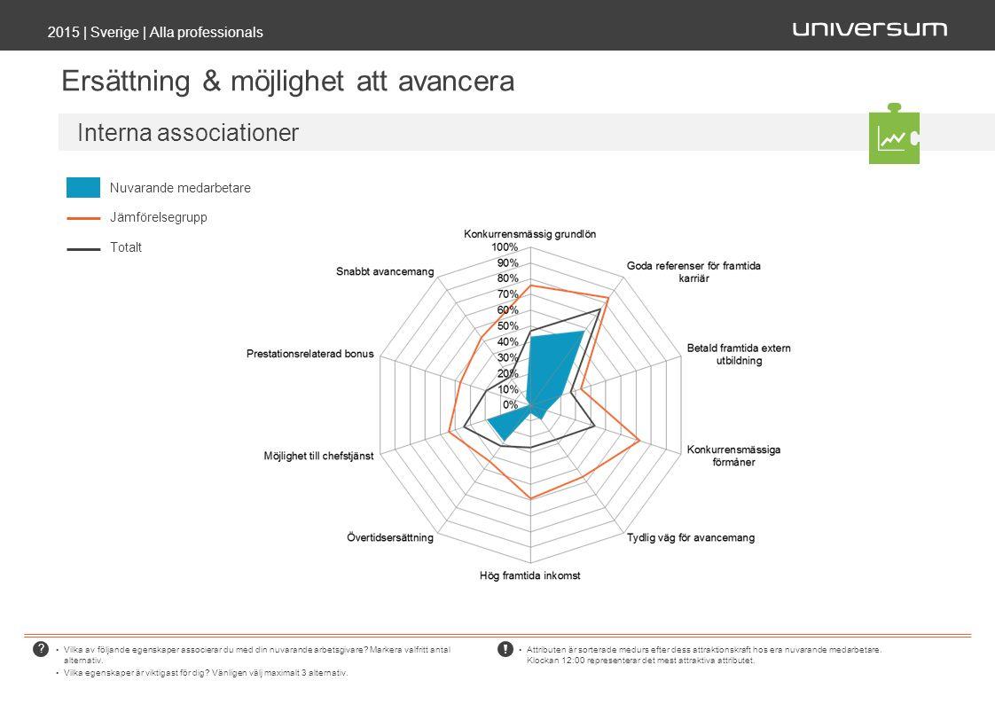 Ersättning & möjlighet att avancera 2015 | Sverige | Alla professionals Vilka av följande egenskaper associerar du med din nuvarande arbetsgivare.