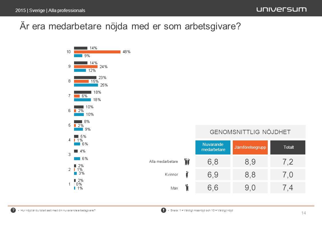 ? Är era medarbetare nöjda med er som arbetsgivare? 2015 | Sverige | Alla professionals 14 Hur nöjd är du totalt sett med din nuvarande arbetsgivare?