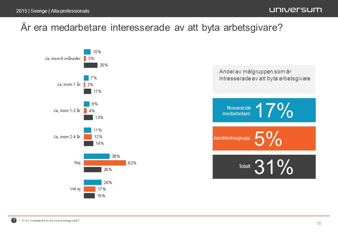 ? 2015 | Sverige | Alla professionals 16 Är era medarbetare interesserade av att byta arbetsgivare? Är du intresserad av att byta arbetsgivare? Nuvara