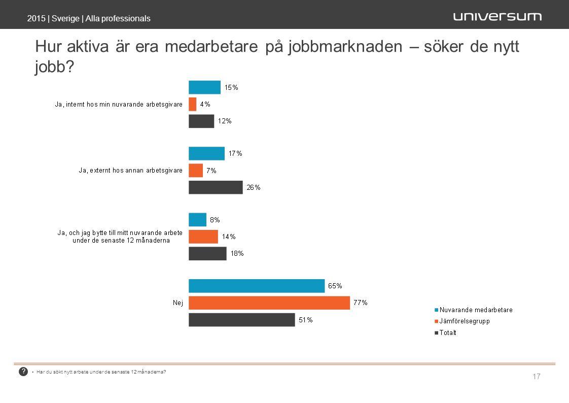? 2015 | Sverige | Alla professionals 17 Hur aktiva är era medarbetare på jobbmarknaden – söker de nytt jobb? Har du sökt nytt arbete under de senaste