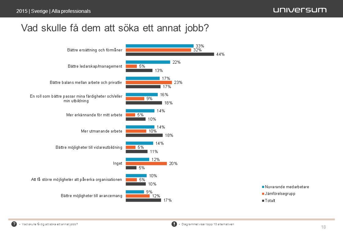 ? Vad skulle få dem att söka ett annat jobb? 2015 | Sverige | Alla professionals 18 Vad skulle få dig att söka ett annat jobb? Diagrammet visar topp 1
