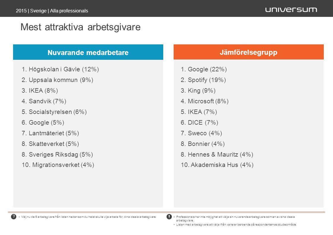 Mest attraktiva arbetsgivare 2015 | Sverige | Alla professionals Välj nu de 5 arbetsgivare från listan nedan som du helst skulle vilja arbeta för, dina ideala arbetsgivare.